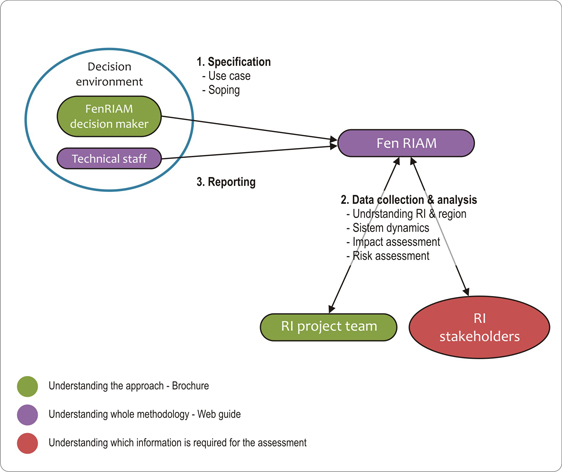 ... The roles and their relations in the decision support process